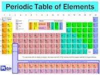 Periodic table of elements contra spem spero et rideo urtaz Images