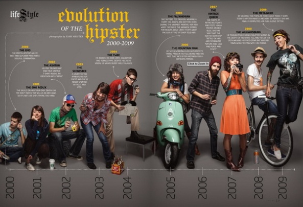 hipster evolut Hipster Style: The Mathematical Equation That Makes All Hipsters Look Alikeion