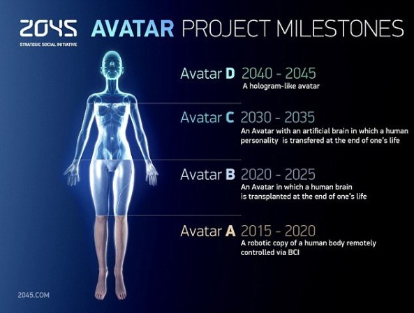 2045_avatar_project